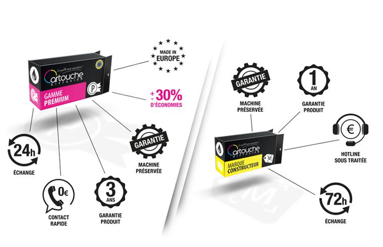 Les avantages de la gamme de compatibles d'impression haut de gamme versus consommables d'origine